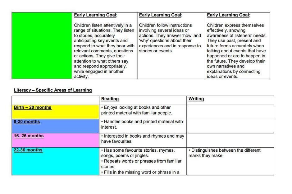 An example taken from the EYFS Curriculum Overview.