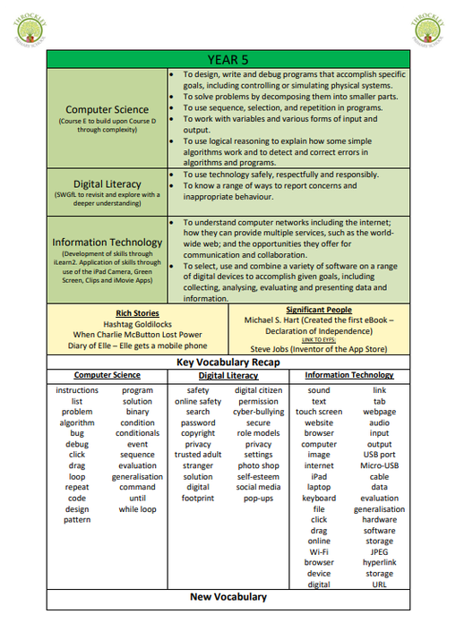 An example taken from the KS2 Computing Coverage Document