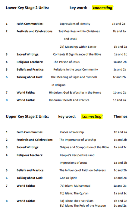 An example taken from the KS2 RE Curriculum Overview