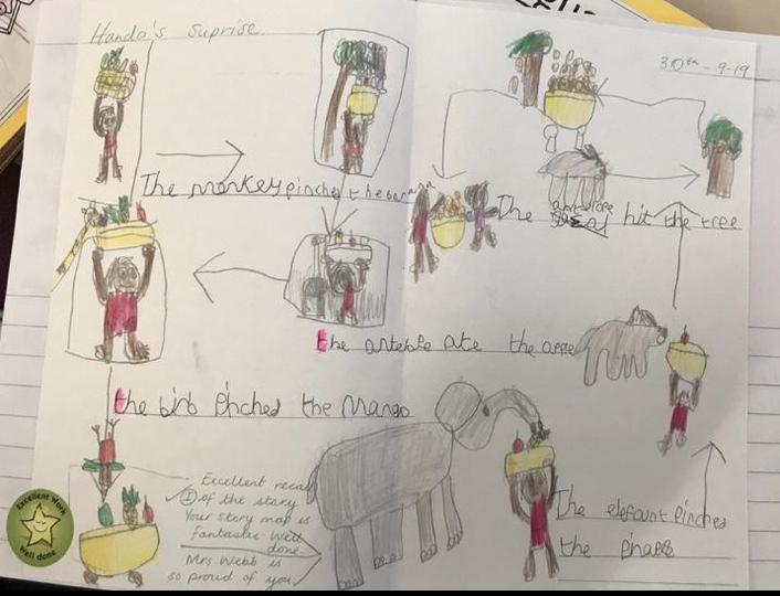 A story map of 'Handa's Surprise.'