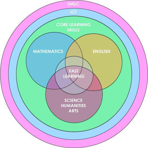 Our Vision for our Curriculum