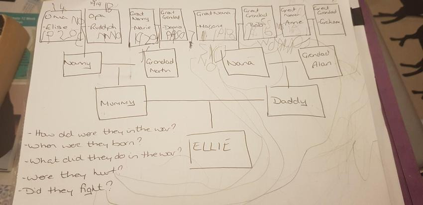 Ellie has created her family tree.