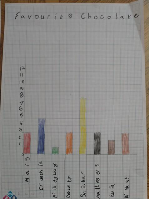 ...and bar graph.