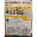 Anchor chart - adding tens