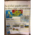 Anchor chart - geography