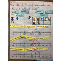 Anchor chart - adding ones