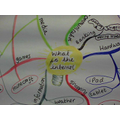 We mind mapped what we know about the Internet