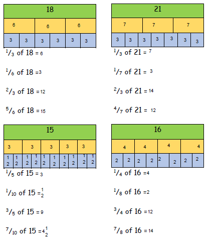You've equally spread numbers into your bar model- Great!