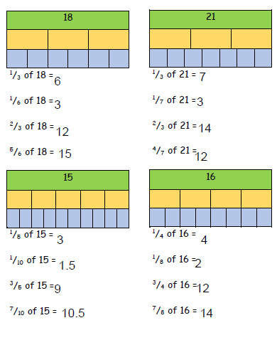 You can find fractions of amounts! Well done- Remember to show your working out :)