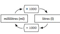 FOR LIQUIDS (CAPACITY)