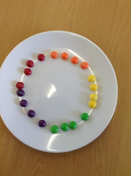The Skittles experiment!