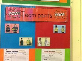 Our Team Points Chart.