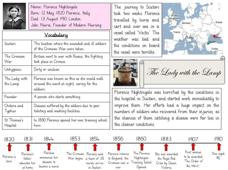 'The Lady with the Lamp' - Theme week Knowledge Organiser