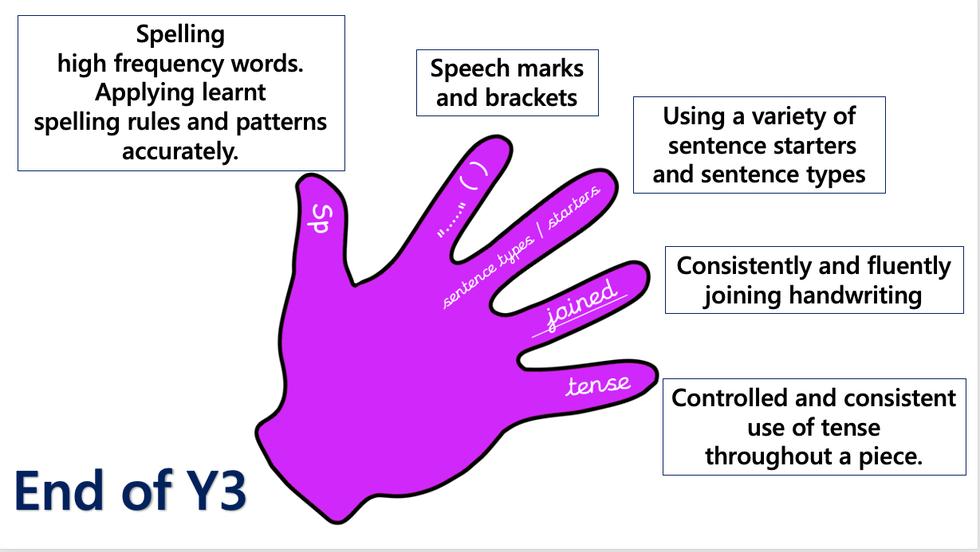 Purple Hand Objectives