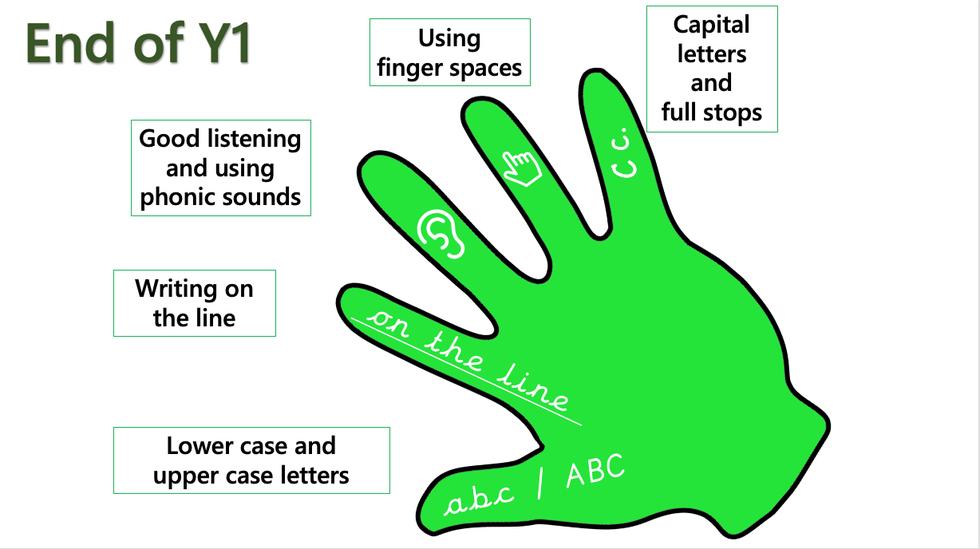 Green Hand Objectives
