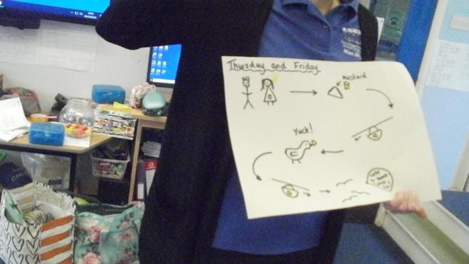 Miss Green held up our maps so we could tell the story