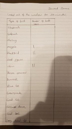 Dawoud's data