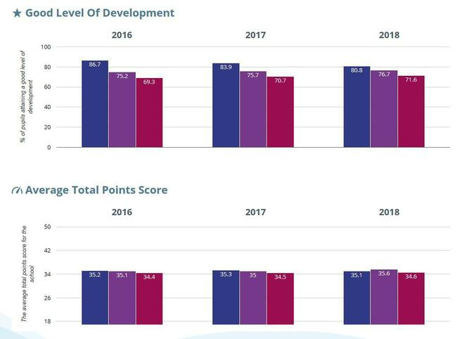 EYFS - Good Level of Development and Average Point