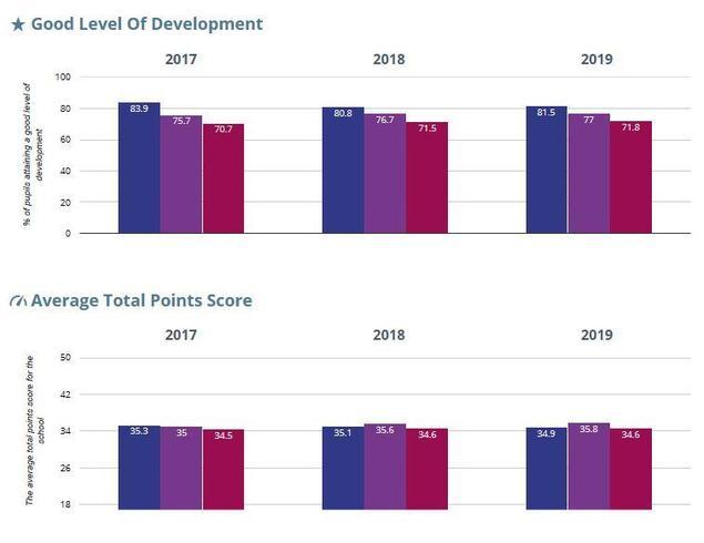 Good level of Development in EYFS