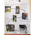Well done Luke - great adventure story planning.