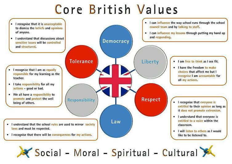 Core British Values