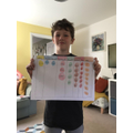 Dylan has been practising his place value.