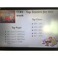 TTRS Top Scorers