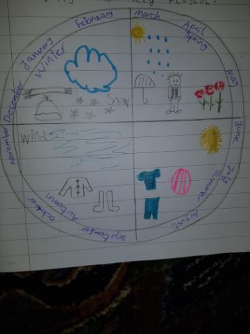 Sherveen's season wheel