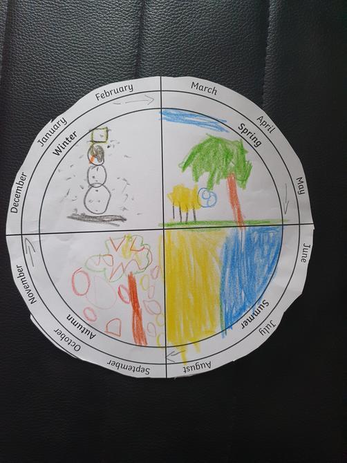 That's a brilliant seasons wheel Dominic