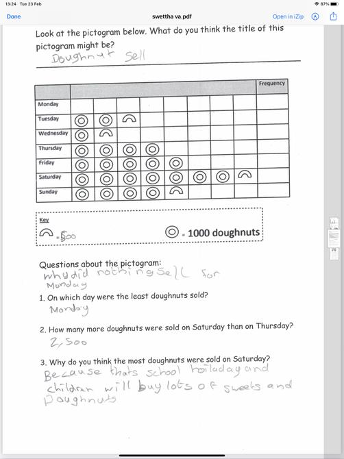Super maths work Swettha!