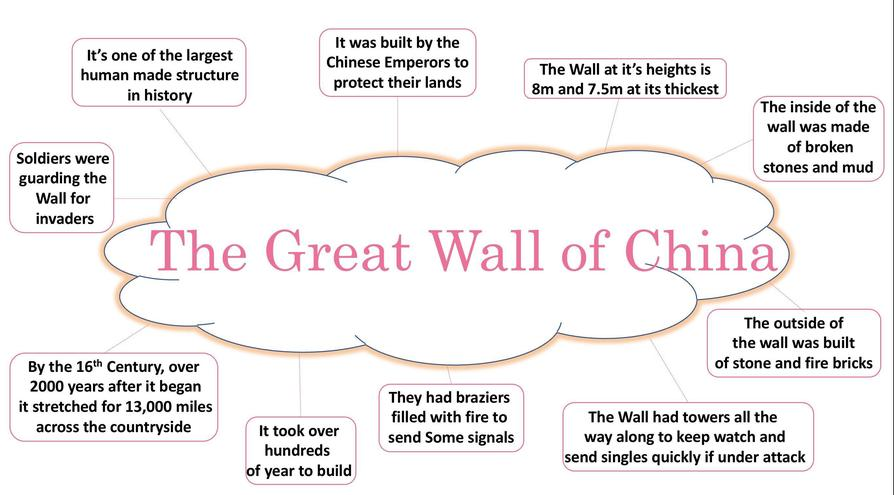 Super 'Great Wall' notes by Sienna!