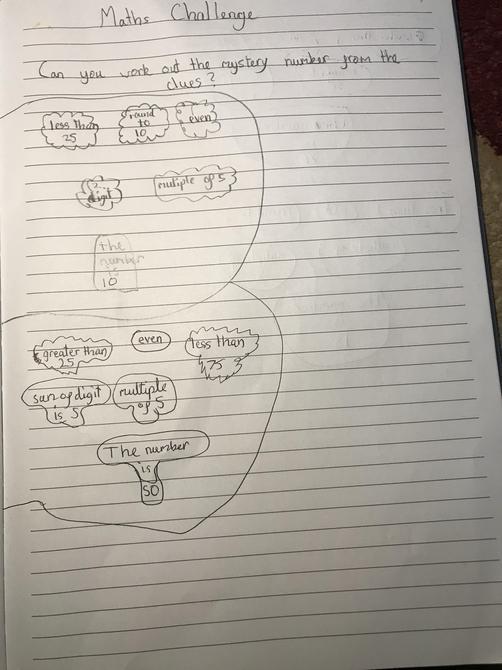 Aarya's learning