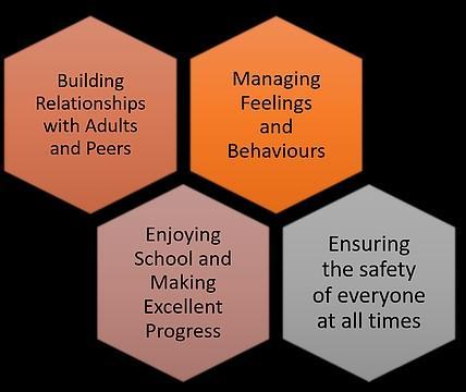 Our recovery curriculum has been structured around 4 areas.