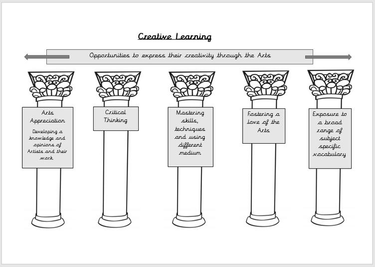 The Arts pillars
