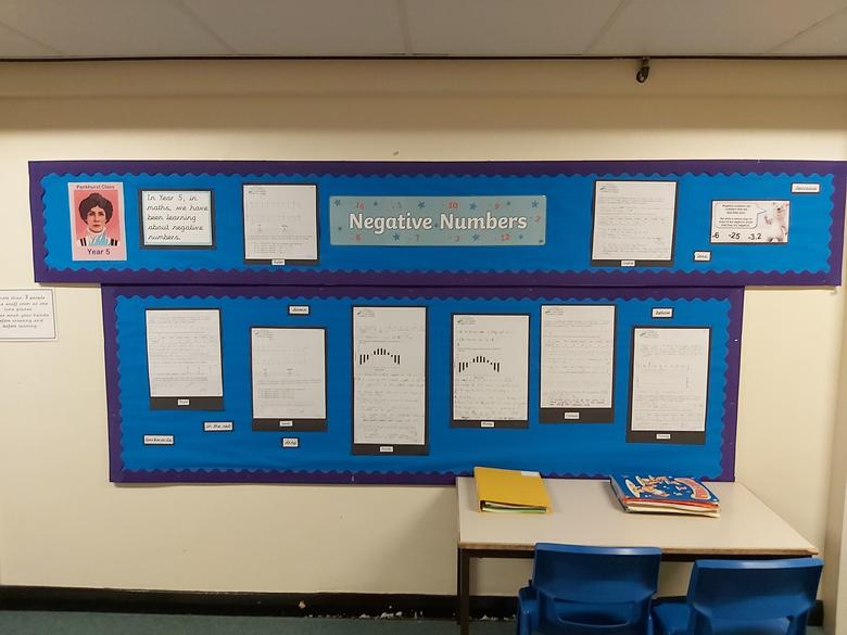 Around the school are displays, including maths displays, that are changed regularly.