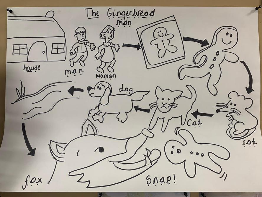 The Gingerbread Man Story Map