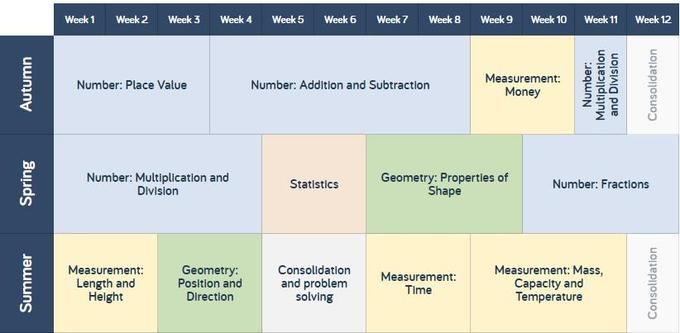 Year 2 scheme of learning