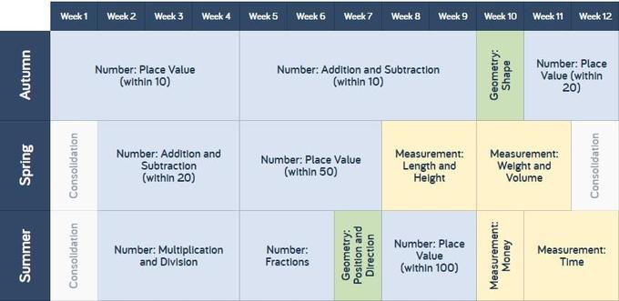Year 1 scheme of learning