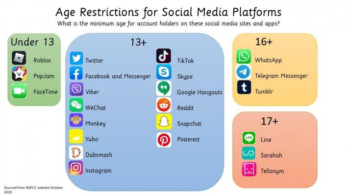 Please be aware of AGE RESTRICTIONS for apps, games and social media: