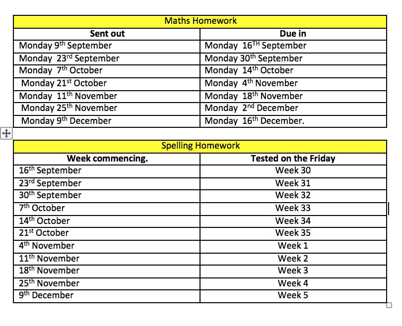 Homework dates.