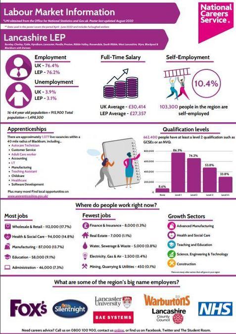 Lancashire Labour Market Information