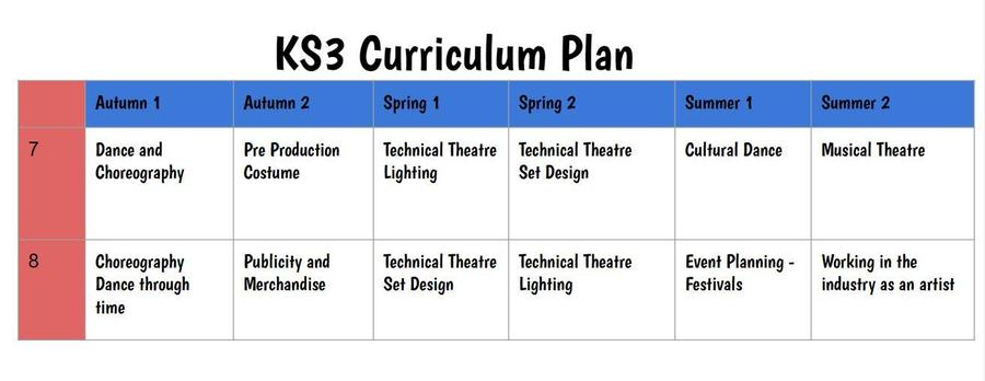 Curriculum Overview Key Stage 3