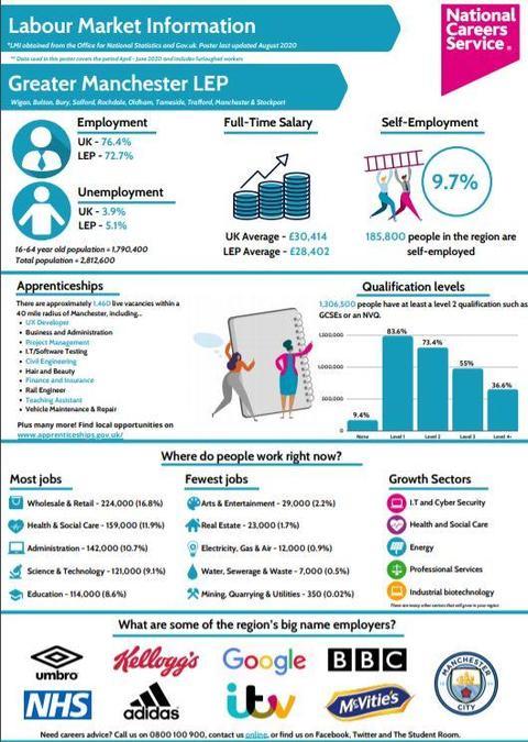 Manchester Labour Market Information