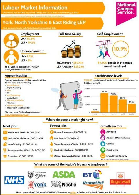 York, North Yorkshire and East Riding Labour Market Information