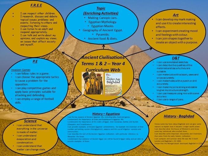 Term 1 curriculum web