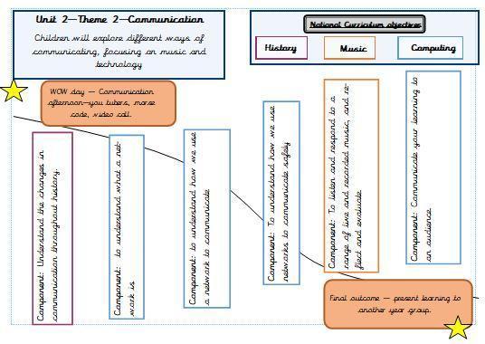 Communication s plan