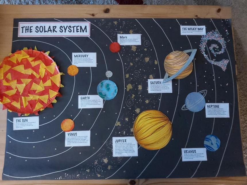 Blake's solar system