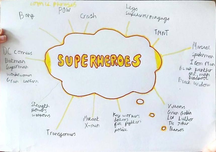 Blake's Superheroes mind map