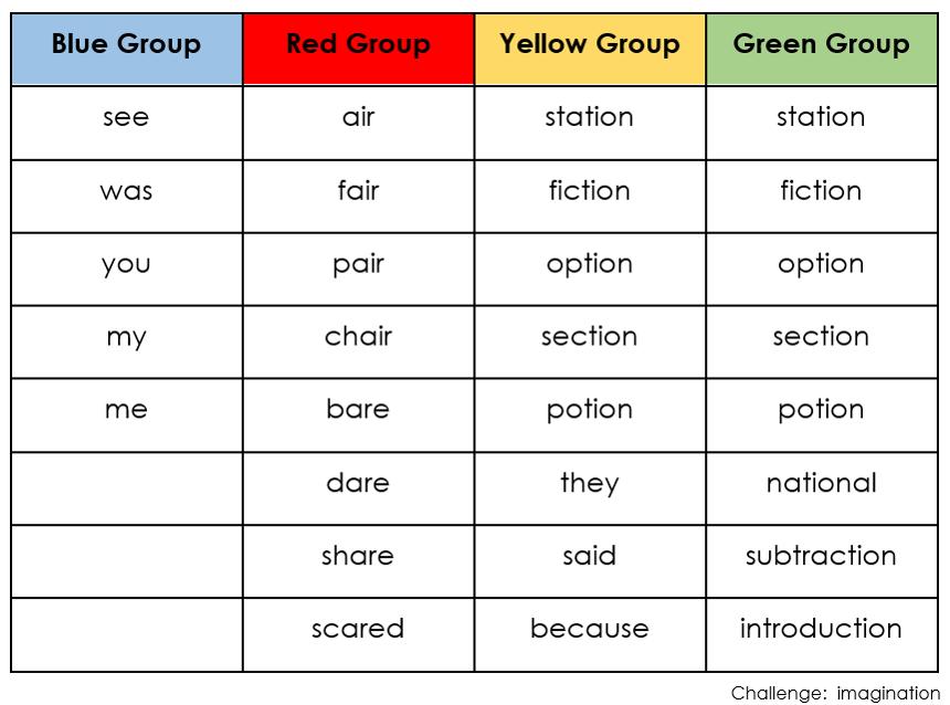 Spellings for Term Five Week One