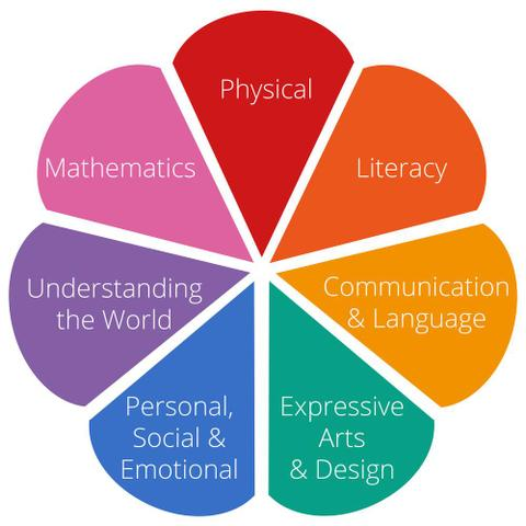 the 7 areas of learning and development in the Early Years Foundation Stage